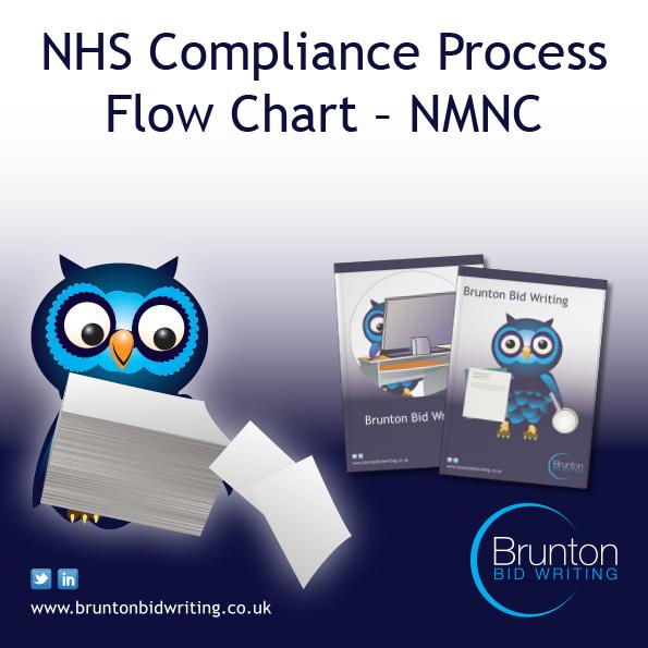 NHS Compliance Process NMNC